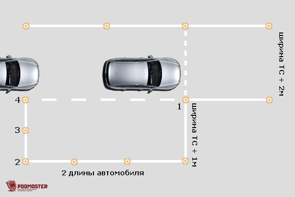 Схемы обучения парковки