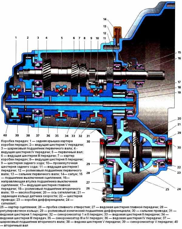Коробка передач ваз 2110 схема переключения передач