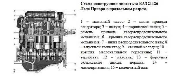 Ваз 2110 16 клапанов двигатель 1.5 схема
