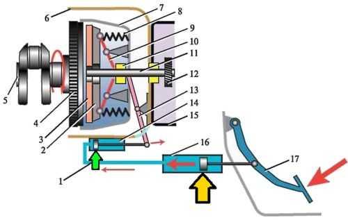 shema scepleniya glavnogo cilindra vaz 2107 10 - Устройство сцепления ваз 2107 инжектор